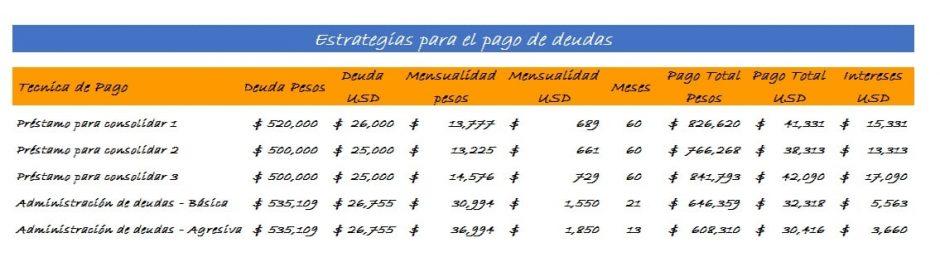 Comparación de estrategias para el pago de deudas