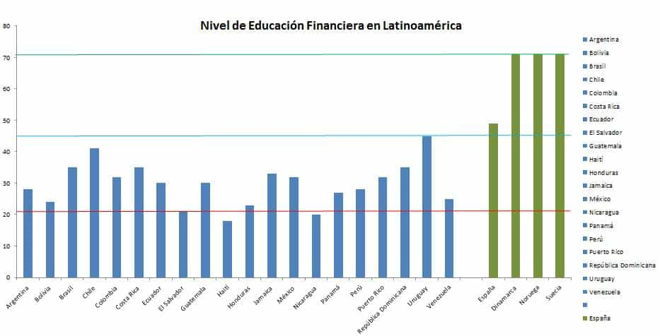 Nivel de Educación Financiera en Latinoamérica
