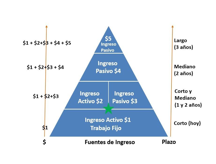Fuente de ingreso activo e ingreso pasivo 1