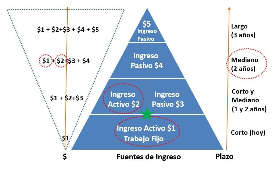 Fuente de ingreso activo e ingreso pasivo 3